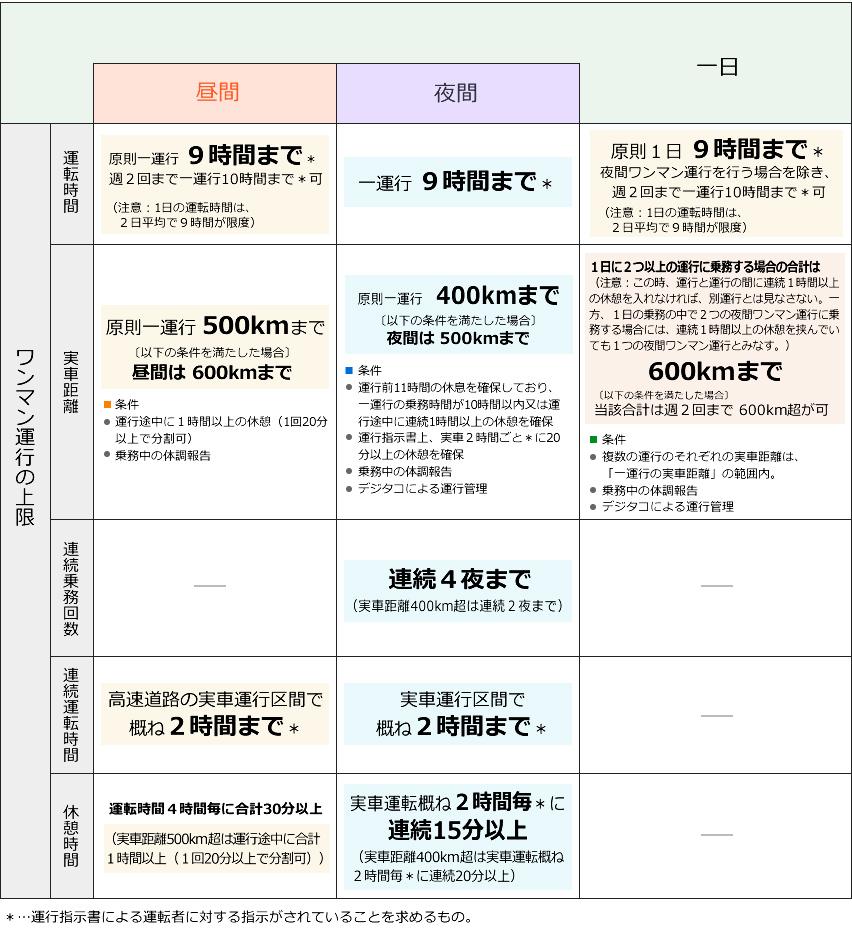 貸切バスの交替運転者の配置基準